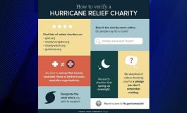 Scam Central: Hurricane Donation Scams