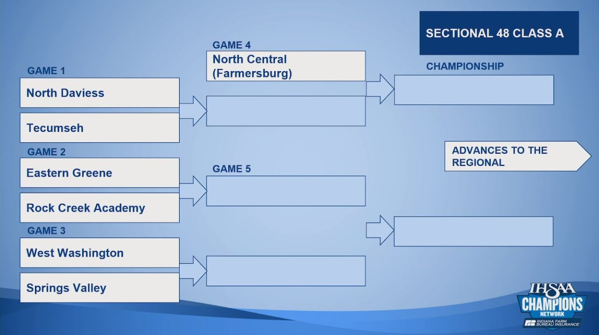 IHSAA Football Sectional Pairings Announced - 44News ...